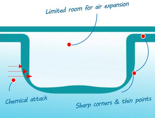 Solar Pool Blankets